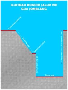 Ilustrasi kondisi Jalur VIP Gua Jomblang